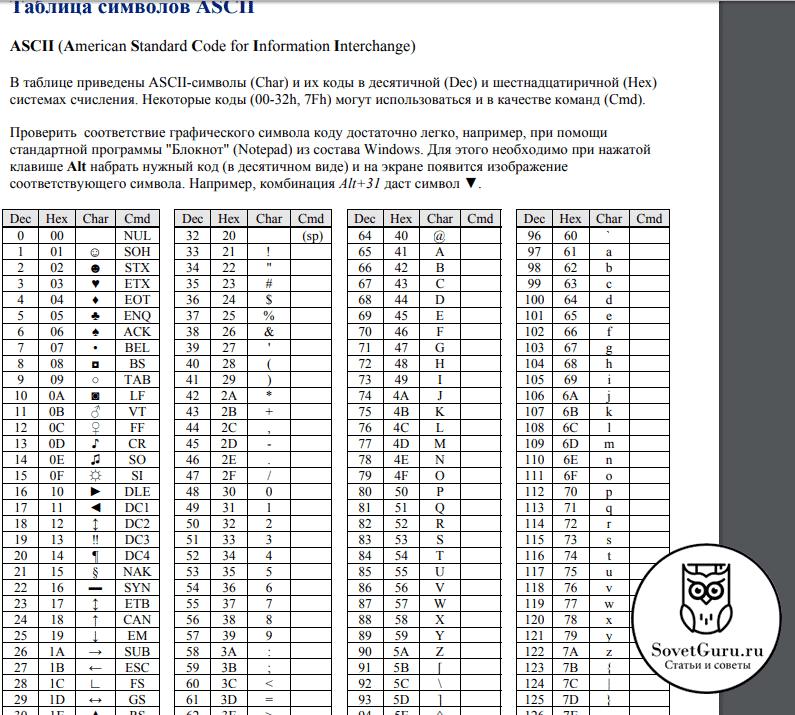 Римские цифры в кодах ASCII | Как написать римские цифры на клавиатуре