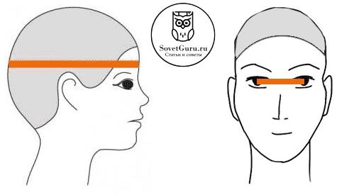 Как снять мерки для маски